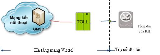 Dịch vụ 1900 Viettel