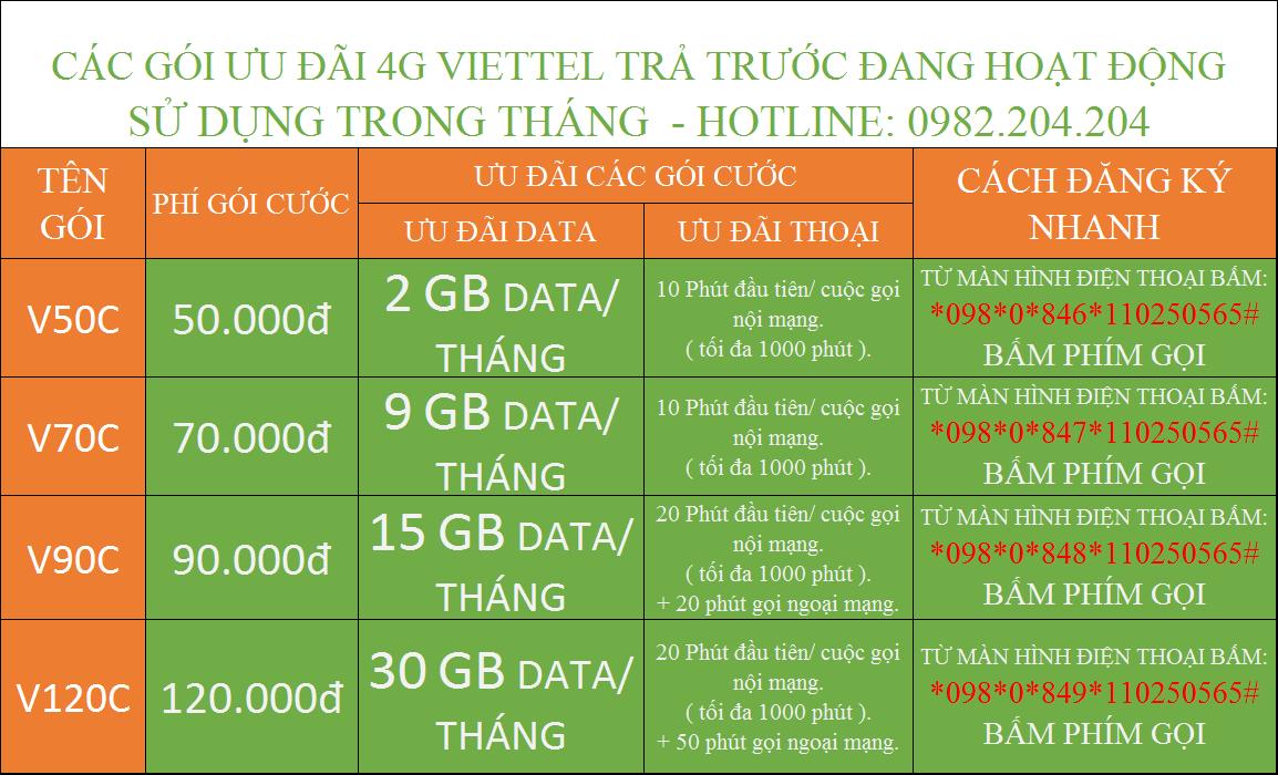 các gói cước khuyến mãi data internet 4g Viettel cho trả trước