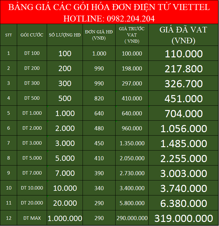 Bảng Giá Đăng Ký Dịch Vụ Hóa Đơn Điện Tử Viettel 2021