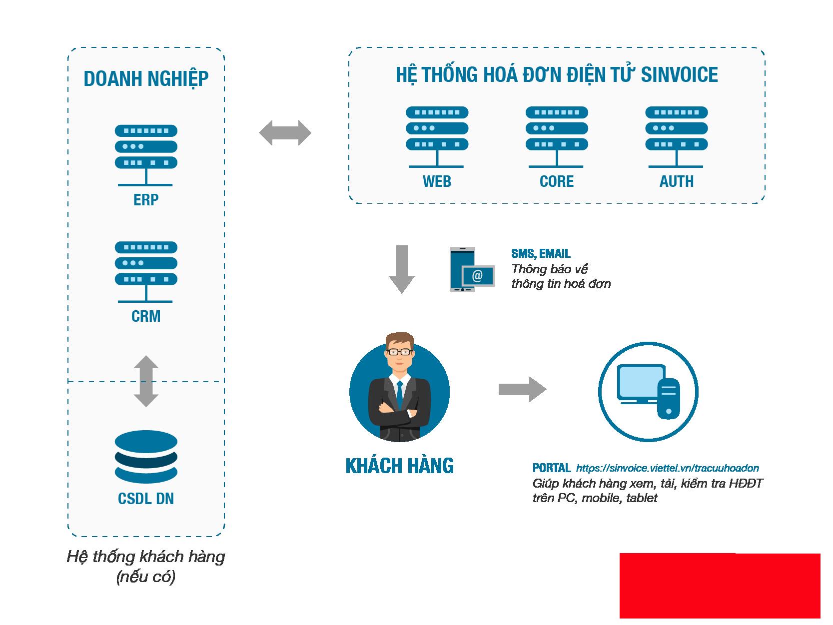 Dịch vụ hóa đơn điện tử giá rẻ 2021 do Viettel cung cấp tích hợp sẵn tính năng gửi tin nhắn SMS