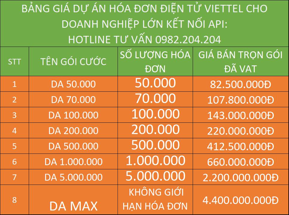 Bảng giá hóa đơn điện tử Viettel bản dự án dành cho doanh nghiệp lớn