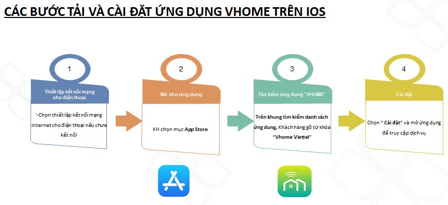 Home Camera Viettel hướng dẫn tải và cài đặt ứng dụng Vhome trên IOS