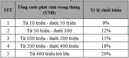 Mức chiết khấu cho khách hàng đăng ký dịch vụ miễn cước người gọi 1800 Viettel