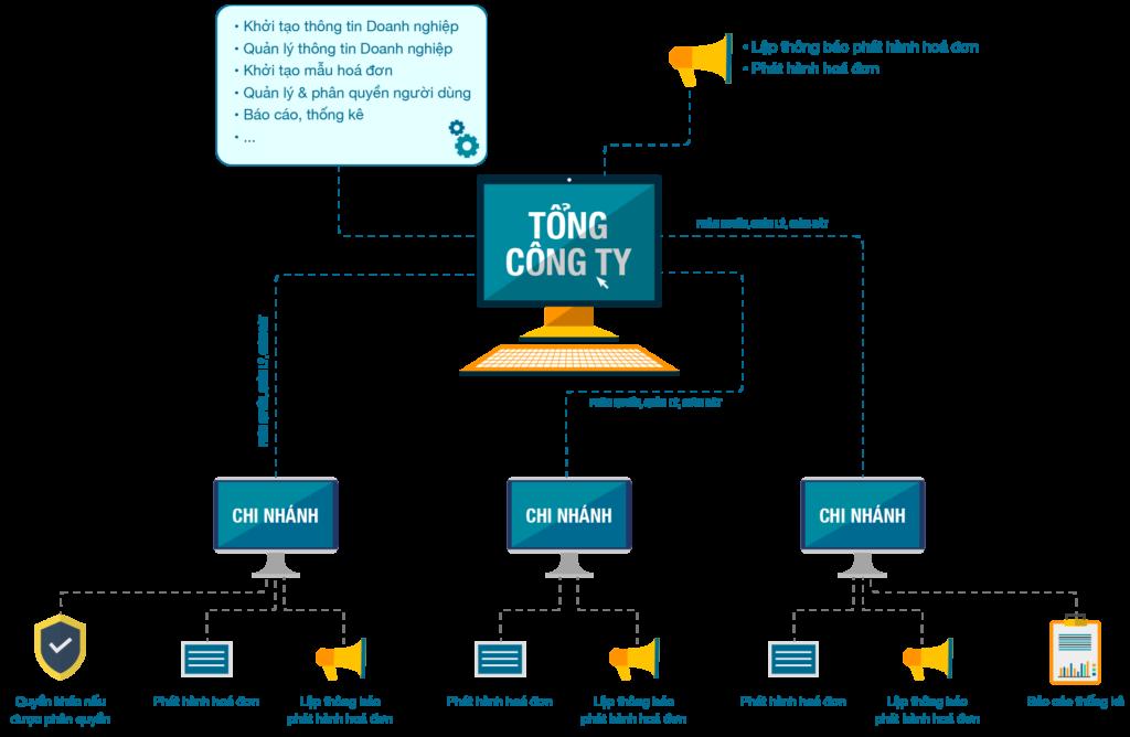 Hệ thống hóa đơn điện tử Viettel đáp ứng mô hình Tổng công ty, quản lý nhiều chi nhánh.
