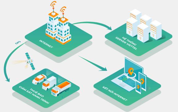 mô hình dịch vụ giám sát hành trình Viettel Vtracking