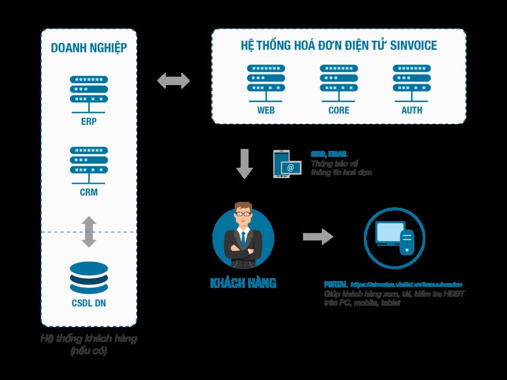 hệ thống hóa đơn điện tử Viettel tích hợp dịch vụ tin nhắn thương hiệu