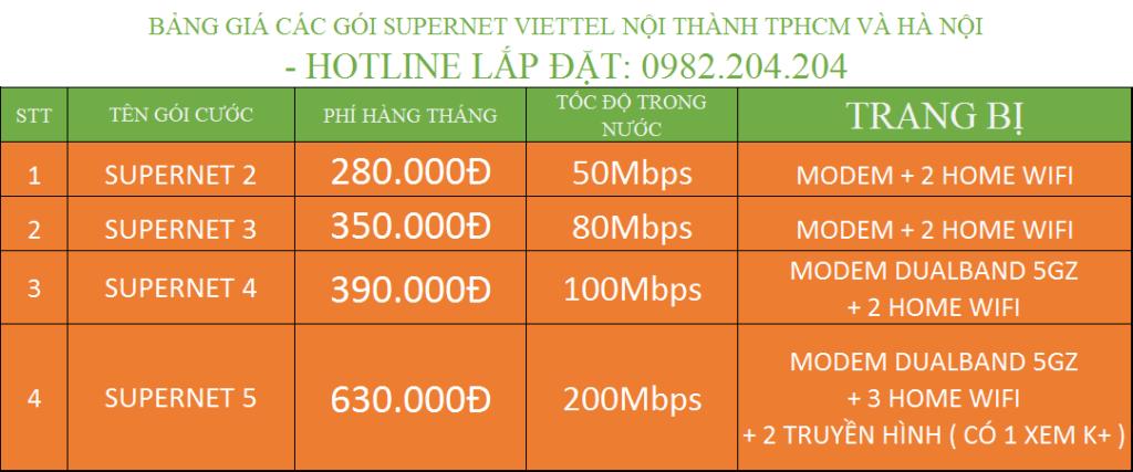Lắp đặt internet cáp quang Viettel TPHCM nội thành các gói SuperNet