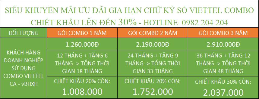 Tóm tắt chương trình ưu đãi gia hạn token Viettel gói combo