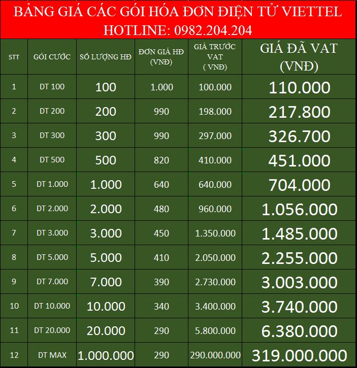Bảng giá Hóa Đơn Điện Tử Viettel TPHCM 2021