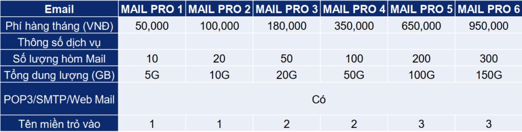 Bảng giá các gói dịch vụ lưu trữ email Viettel