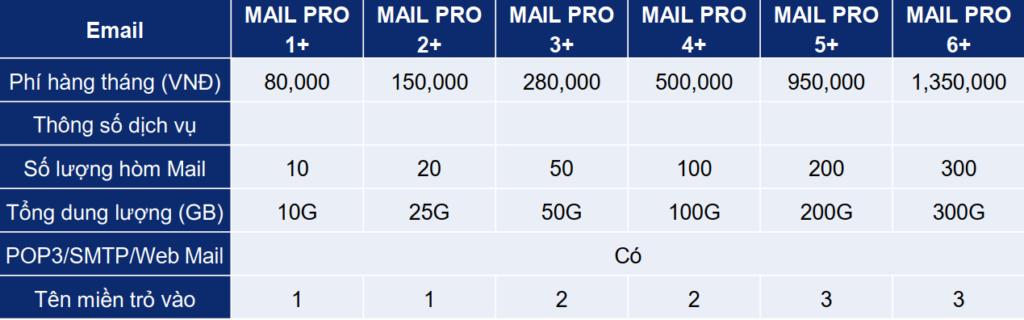 Bảng giá các gói dịch vụ lưu trữ email Viettel email hosting