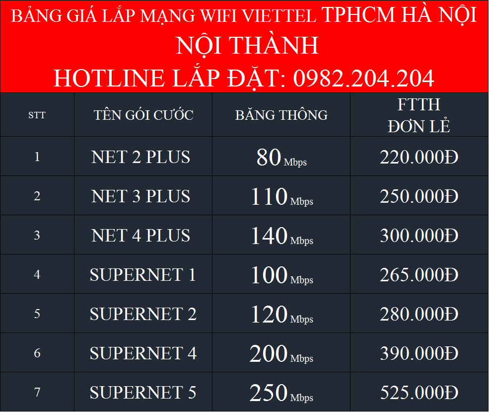 7 gói cước internet cáp quang wifi Viettel 2021 nội thành TPHCM Hà Nội