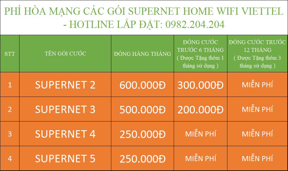Phí hòa mạng các gói cước Supernet Home Wifi Viettel