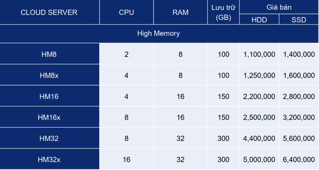 bảng giá dịch vụ máy chủ ảo viettel
