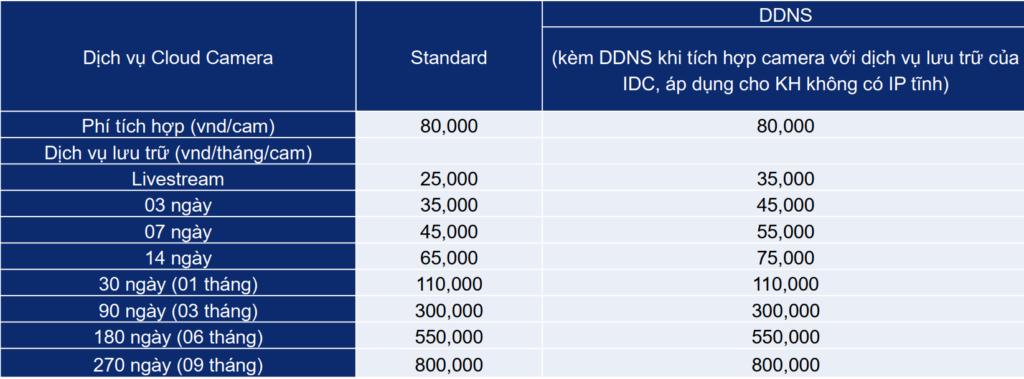 Bảng giá dịch vụ lưu trữ dữ liệu camera Viettel Cloud Camera
