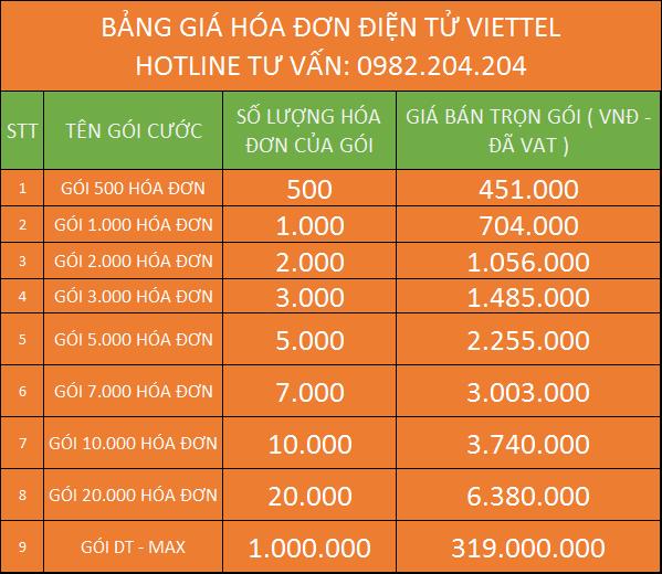 Bảng giá dịch vụ hóa đơn điện tử Viettel 2020