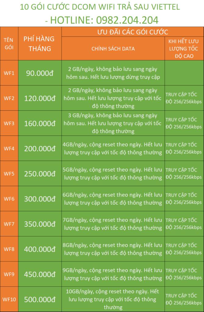 Bảng Giá Các Gói Sim Data 4G Viettel Phát Wifi 2020