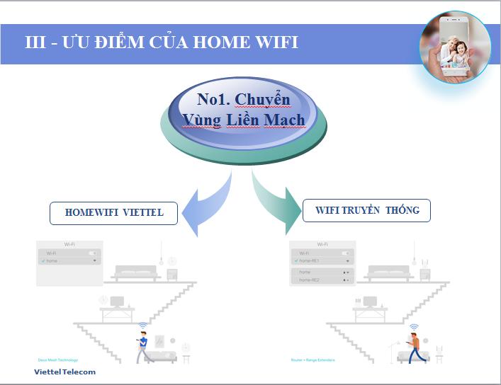 Ưu điểm khi Lắp Đặt Internet Viettel Gói Cước Home Wifi