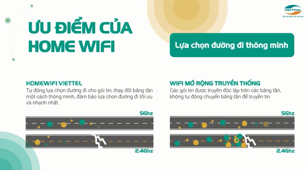 Bảng Giá Các Gói Cước Internet Cáp Quang Wifi Viettel Thiết bị Home Wifi Viettel lựa chọn đường đi thông minh