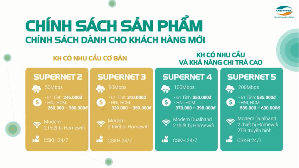 Bảng Giá Lắp Đặt Internet Viettel Gói Cước Home Wifi đăng ký mới