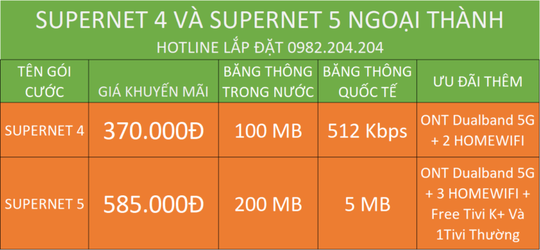 Bảng Giá Mạng Internet Wifi Của Viettel gói supernet 4 và supernet 5