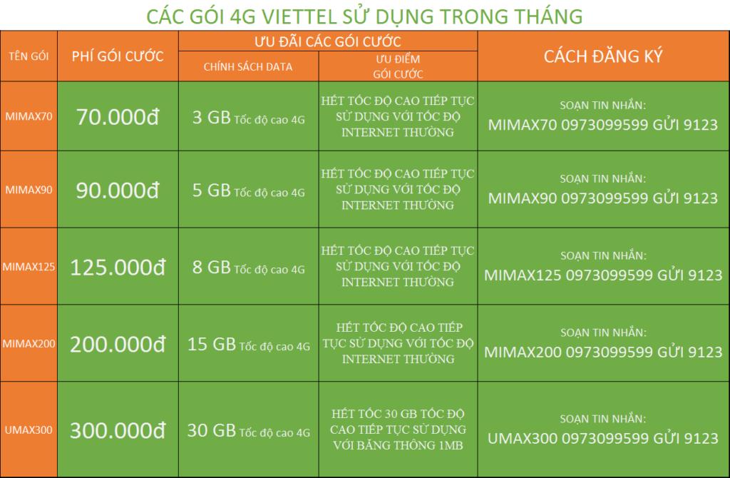 Bảng giá các gói internet 4G Viettel tháng