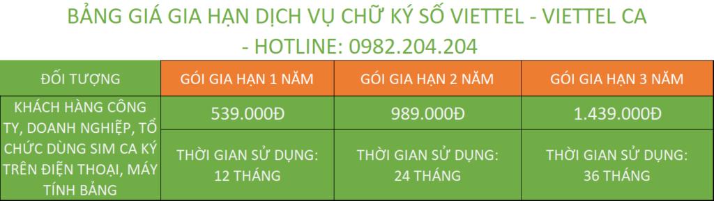 Bảng giá gia hạn chữ ký số Viettel Thanh Hóa Doanh nghiệp ký bằng Sim Viettel CA