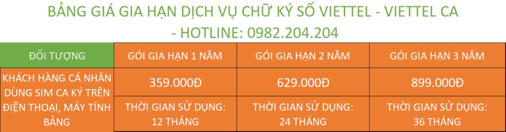 Bảng giá gia hạn chữ ký số Viettel Thanh Hóa cá nhân dùng Sim Viettel CA