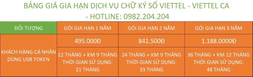 Bảng giá gia hạn chữ ký số Viettel Thanh Hóa cá nhân dùng USB Token