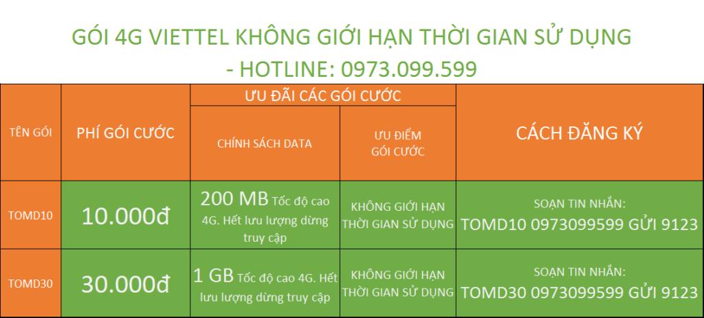 Cách đăng ký Gói 4G Viettel Không Giới Hạn Thời Gian Sử Dụng