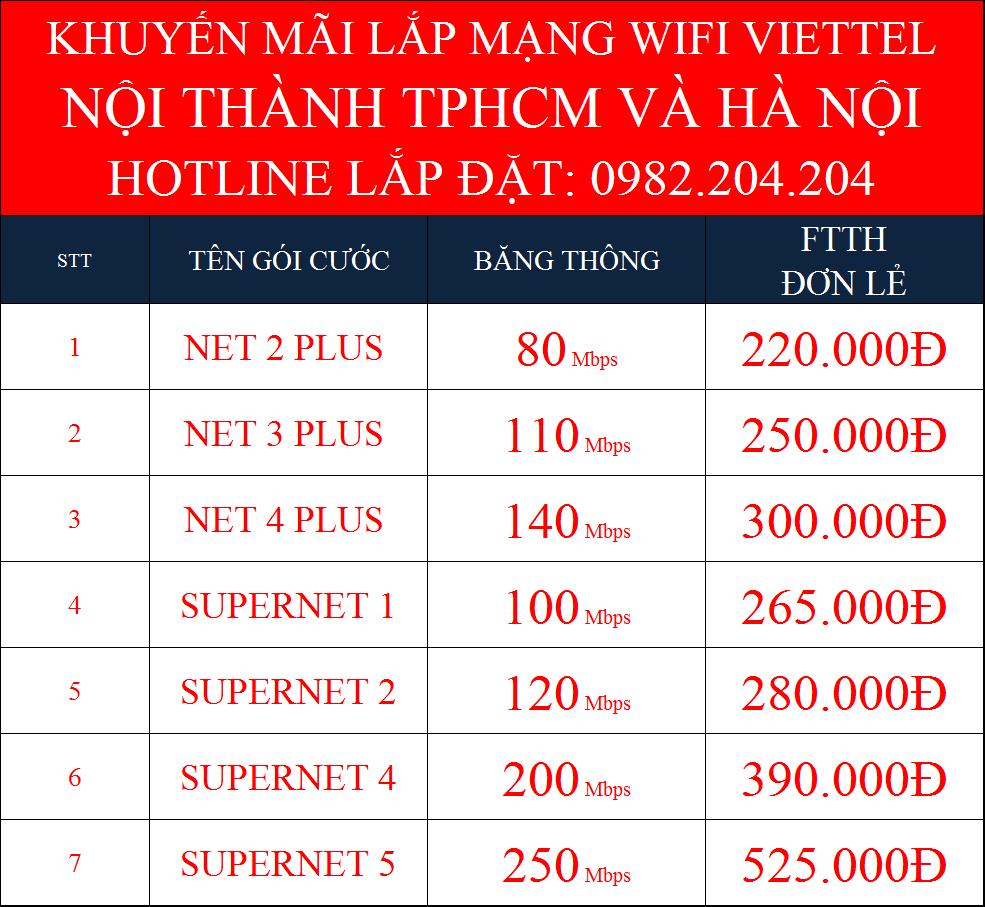 Khuyến mãi các gói mạng cáp quang Viettel nội thành TPHCM và Hà Nội