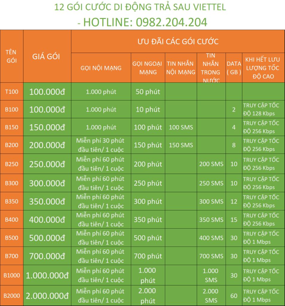 Bảng Giá Các Gói Cước Ưu Đãi Áp Dụng Chuyển Từ Trả Trước Sang Trả Sau Viettel gói cơ bản