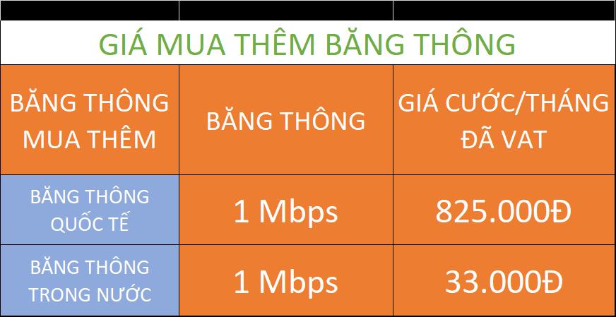 Bảng giá mua thêm băng thông dịch vụ internet leasedline