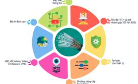Lắp Đặt Mạng Viettel FTTH Cáp Quang Internet Wifi