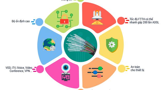 Đăng Ký Lắp Đặt Mạng Internet Cáp Quang Wifi Viettel TPHCM Các Gói Supernet 2020