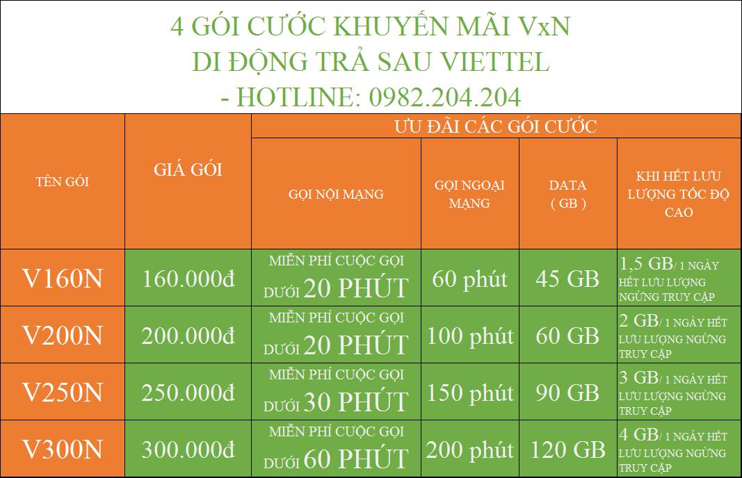 Các gói khuyến mãi di động trả sau Viettel V160N V200N V250N V300N