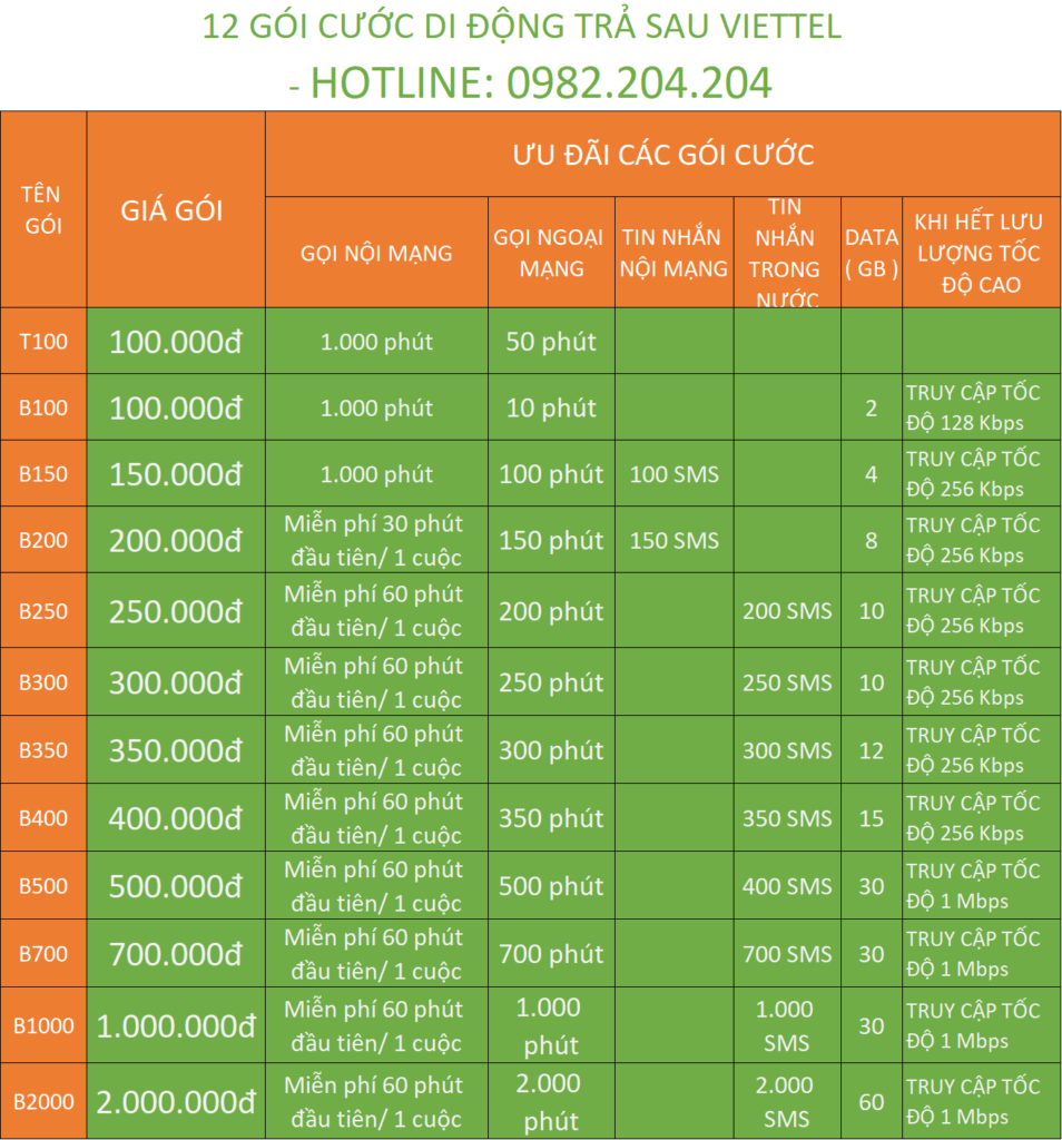 Các Gói Trả Sau Viettel B100 B150 B200 B250 cho đến B2000