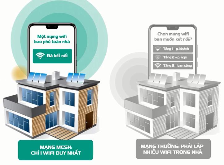 Home wifi Viettel Công nghệ mạng Mesh chỉ 1 wifi duy nhất.