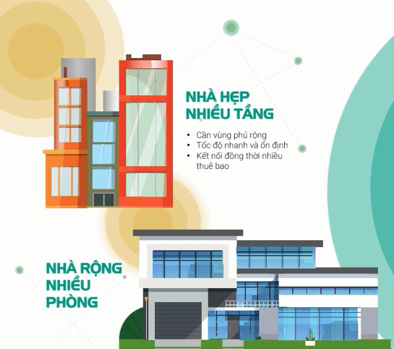 Home wifi Viettel phù hợp cho nhà rộng nhiều phòng nhà hẹp nhiều tầng.