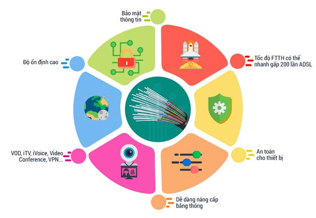 Lắp Mạng Viettel 2021 FTTH Internet Cáp Quang wifi Siêu Tốc Độ