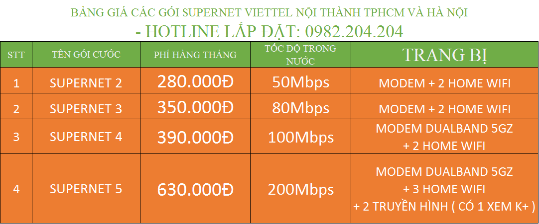 Lắp mạng internet 2021 các gói Supernet Home wifi Viettel nội thành Hà Nội TPHCM