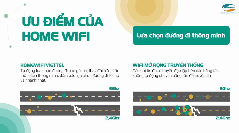 Ưu điểm của Home wifi lựa chọn đường đi thông minh.