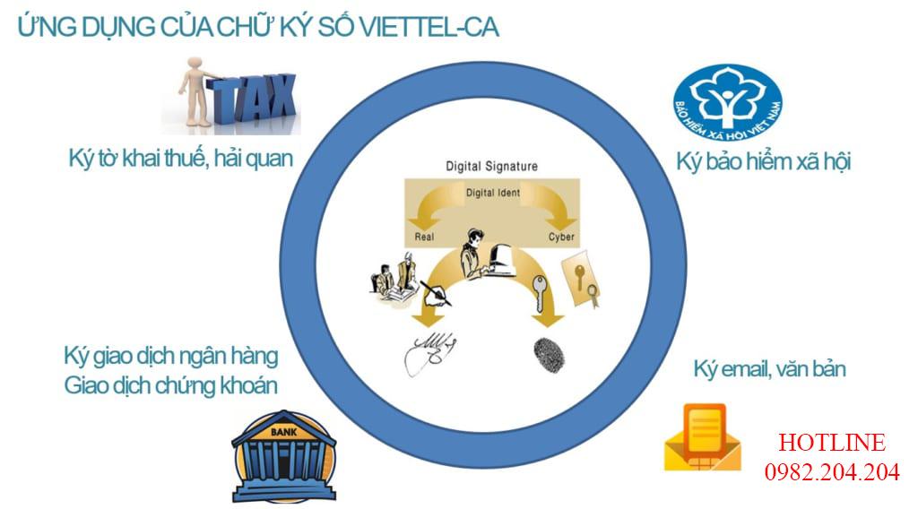 Chữ ký số Viettel ký các ứng dụng