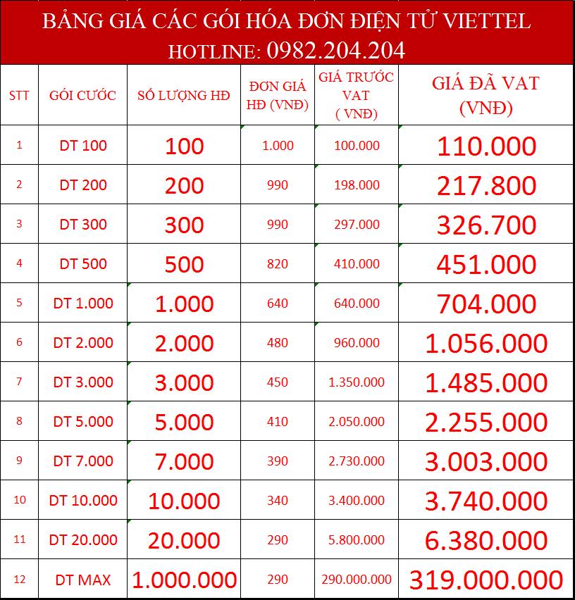 Bảng Giá Hóa Đơn Điện Tử Viettel 2021 Với 12 gói cước cực rẻ