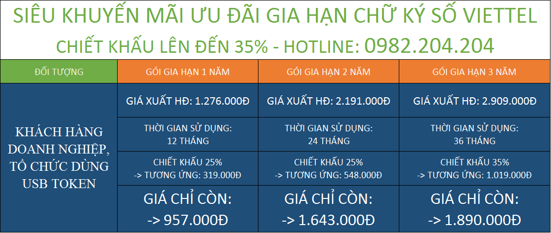 Tổng hợp gia hạn chữ ký số giá rẻ HCM Viettel