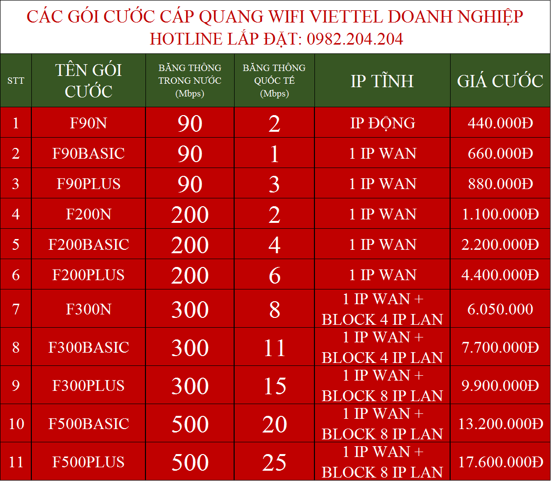 Lắp internet cáp quang Viettel doanh nghiệp Đồng Nai