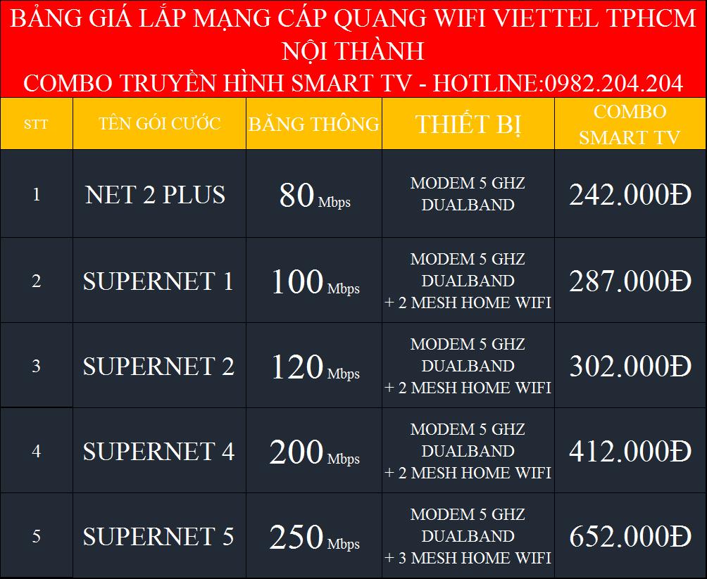 Lắp mạng internet Viettel HCM Hà Nội kèm truyền hình SmartTV nội thành