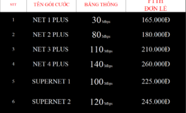 Bảng Giá Các Gói Cước Internet Cáp Quang Wifi Viettel Quảng Ngãi 2021