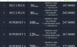 Khuyến Mãi Combo Internet Và Truyền Hình Cáp Viettel 2021 Mới