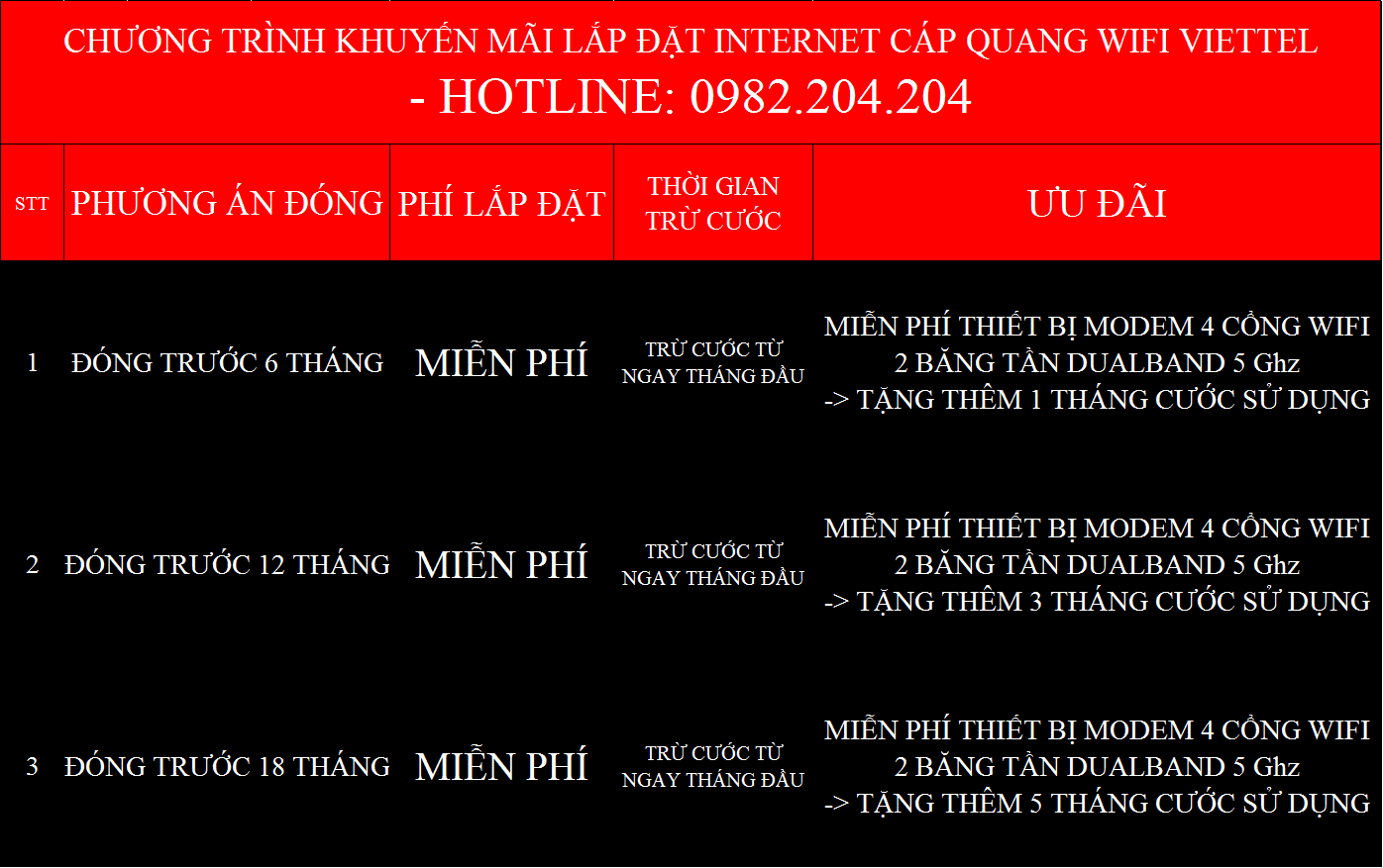 Khuyến mãi internet Viettel Bình Phước
